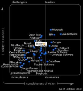 gartner-magic-quadrant-social-software-workplace